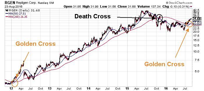 Repligen Corporation NASDAQ INDX
