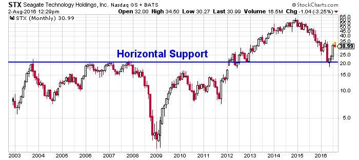 Seagate Technology PLC (NASDAQ:STX): These 3 Charts Show ...