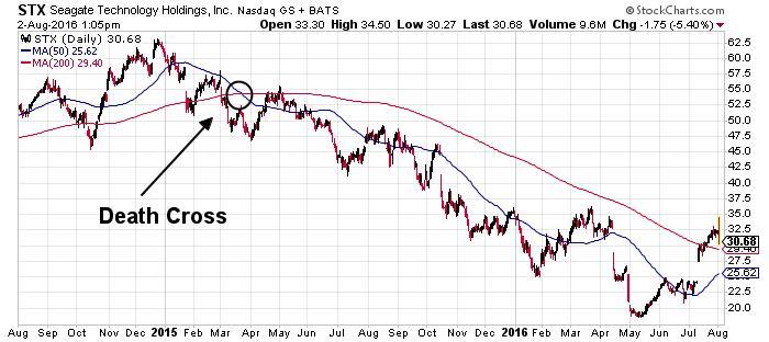 Seagate Technology PLC NASDAQ Chart
