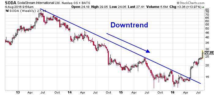 Sodastream International Ltd NASDAQ Chart