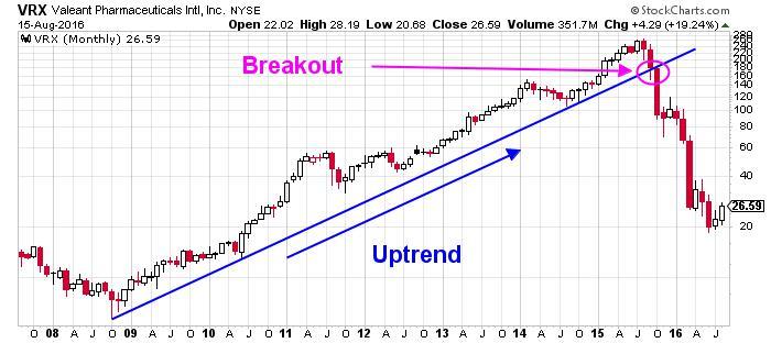 Valeant Pharmaceuticals Intl Inc NYSE Chart