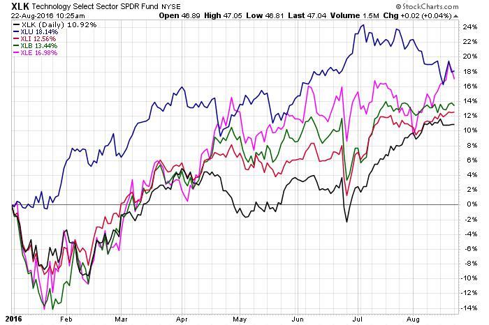 XLK Technology NYSE Chart