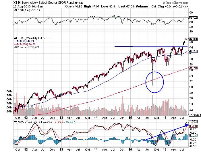 XLK Technology NYSE INDX