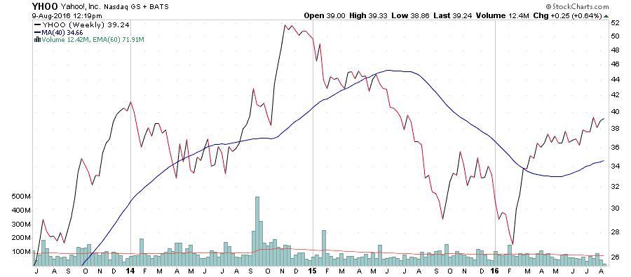 Yahoo Inc. NASDAQ Chart