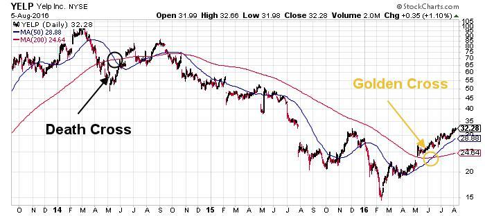 Yelp Inc NYSE Chart