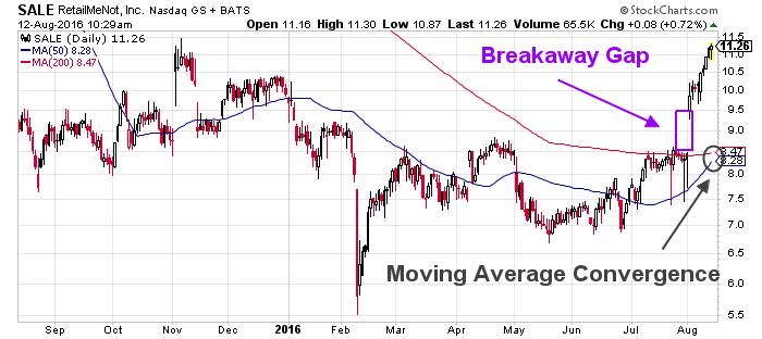 sale retailmenot stock chart 2