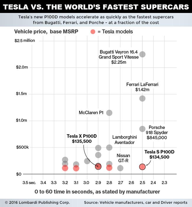 tesla vs the world fastest supercars chart