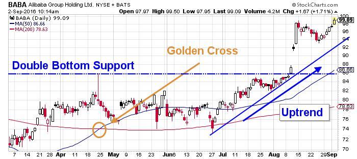 Alibaba Group Holding Ltd NYSE INDX