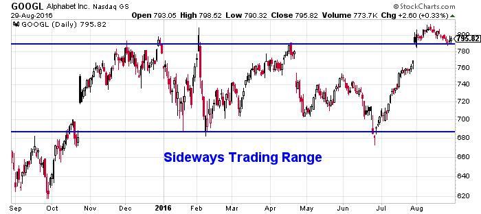 Alphabet Inc NASDAQ INDX