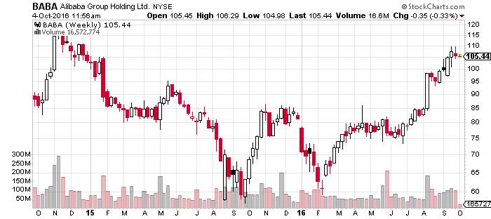 baba-chart