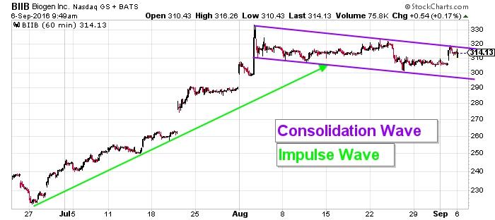 Biogen Inc NASDAQ Index