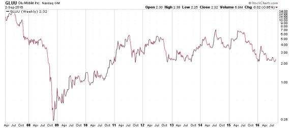 Glu Mobile Inc. NASDAQ Chart
