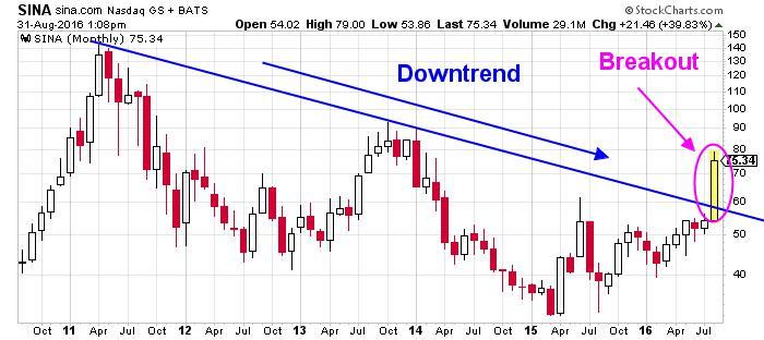 SINA Corp NASDAQ Chart