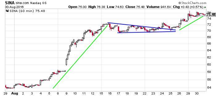 SINA Corp NASDAQ Index