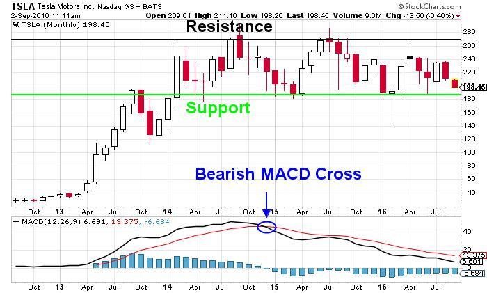 Tesla Motors Inc NASDAQ Chart