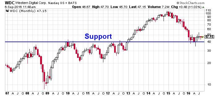 Western Digital Corp NASDAQ Chart