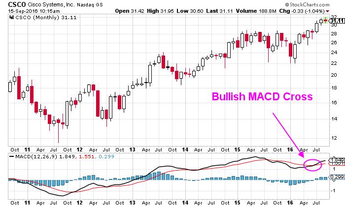 Analysts Review Cisco Systems, Inc. (NASDAQ:CSCO) Stock Rating