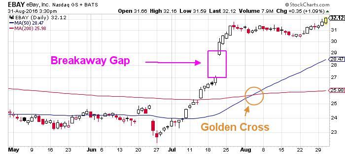 eBay Inc NASDAQ Chart