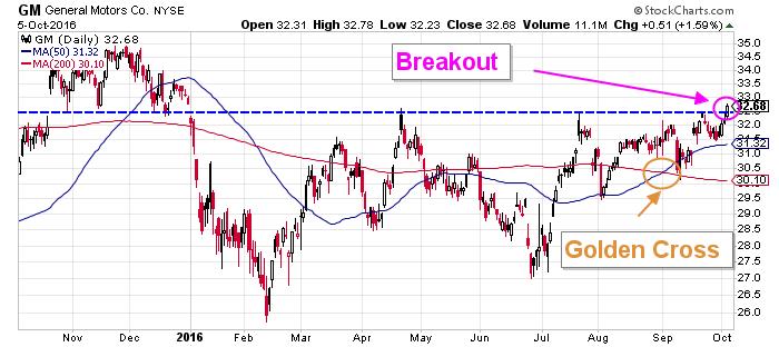 Chart Courtesy Of Stockcharts