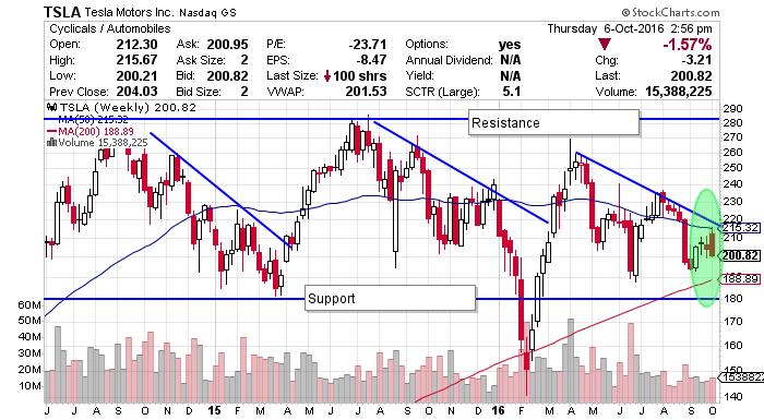Tsla Stock Tesla Motors Inc Is Burning Cash Nasdaq Tsla