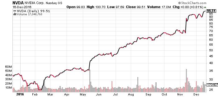 Stock options google inc