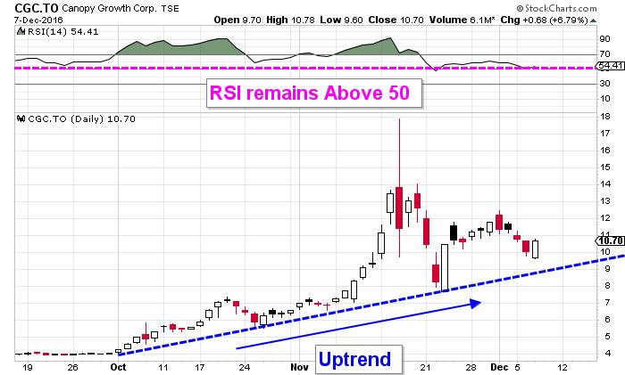 Canopy Growth Corp Awaiting A Bullish Pattern In Cgc Stock