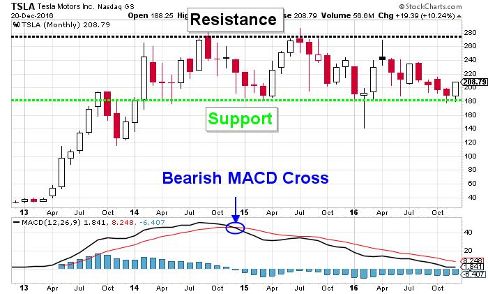 Tesla Motors Inc: TSLA Stock (NASDAQ:TSLA) Chart Is Bullish