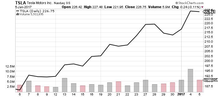 Buying tesla stock options