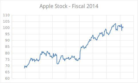 Apple Stock 2014