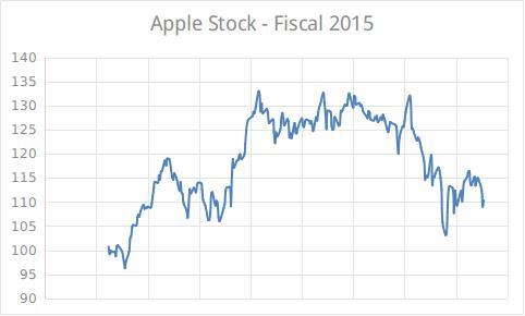 Apple Stock 2015