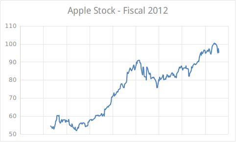 Apple stock 2012