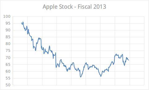 Apple stock 2013