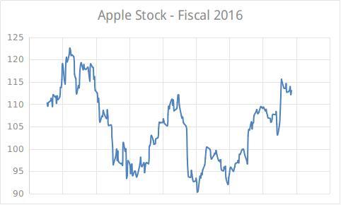 Apple stock 2016