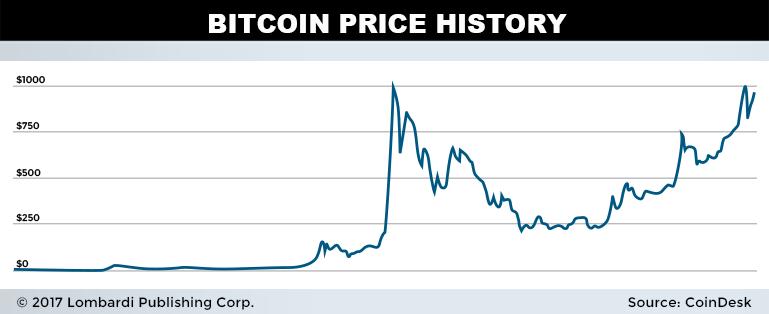 Virtual Mining Bitcoin News » Bitcoin vs Ethereum: The ...