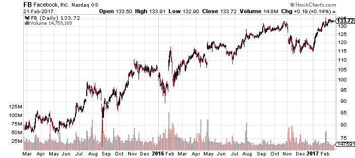 FB stock chart