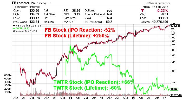 FB_TWTR stock chart