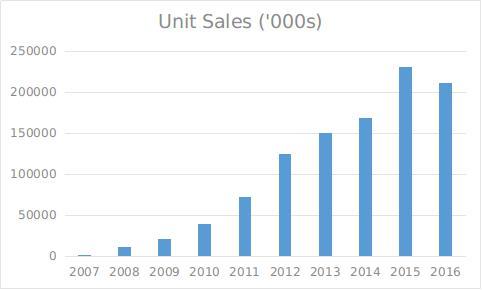 Unit sales