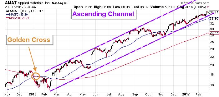 amat stock chart