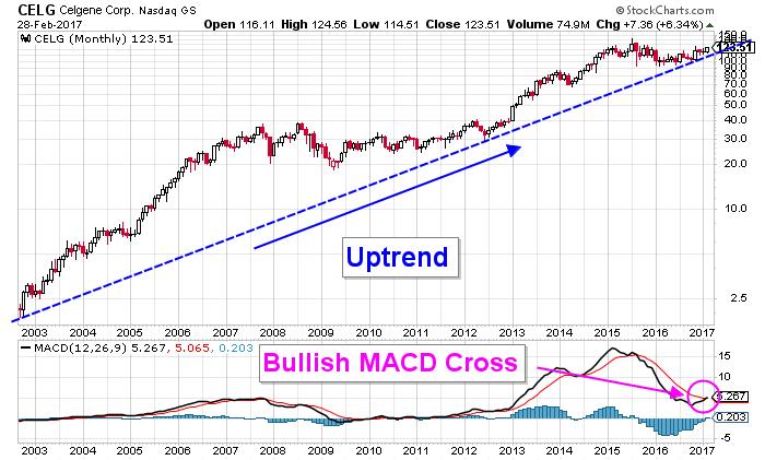 Stocks To Watch For- Celgene Corporation (NASDAQ:CELG), Xilinx, Inc. (NASDAQ:XLNX)