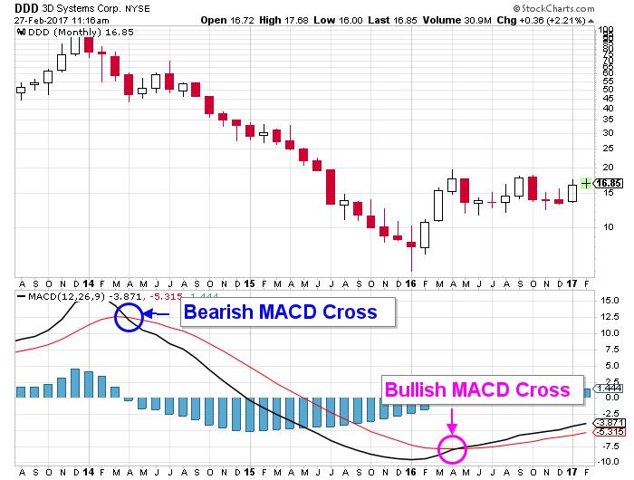 ddd stock chart