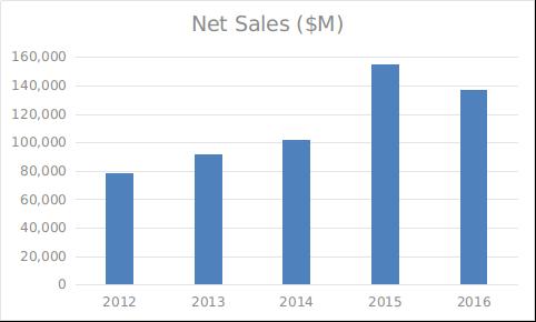 iphone sales revenue