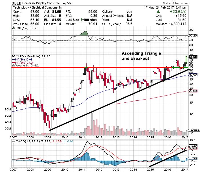 oled stock chart