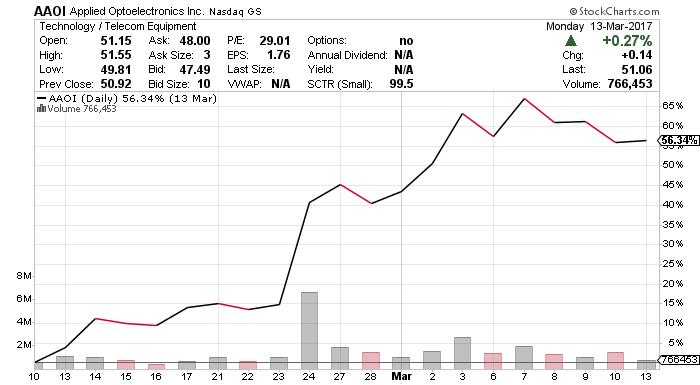 AAOI stock chart,