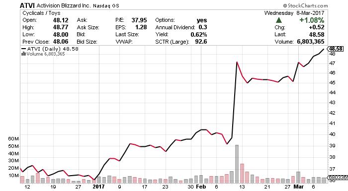 ATVI stock chart