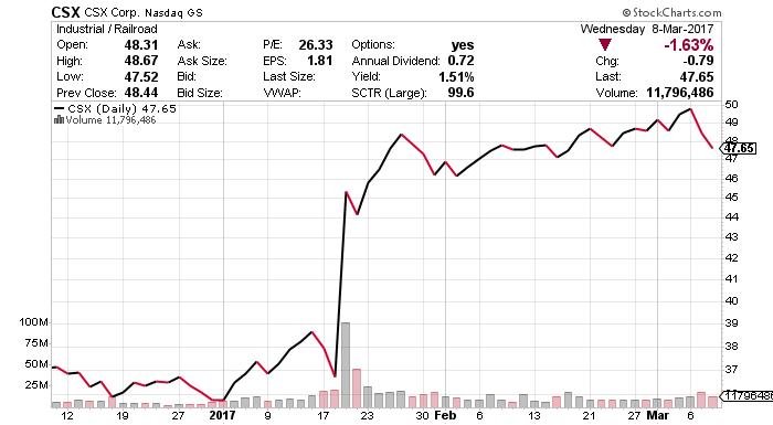CSX stock chart