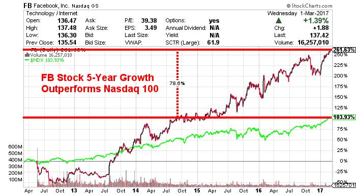 FB_NDX stock chart