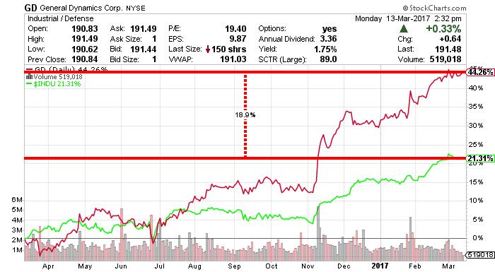 GD stock chart