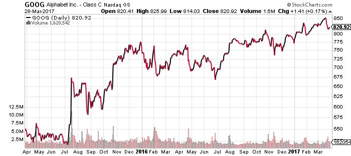 GOOG stock chart