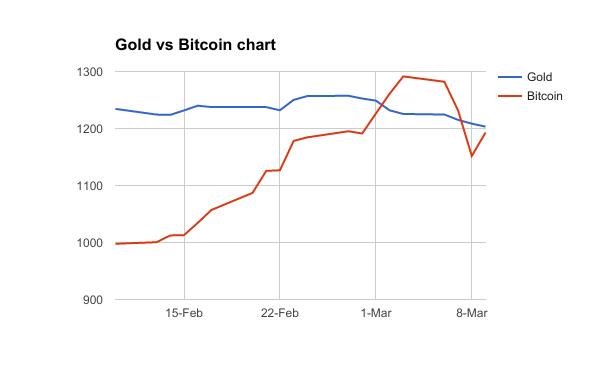 Gold v Bitcoin