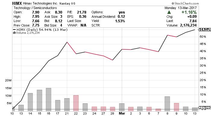 HIMX stock chart